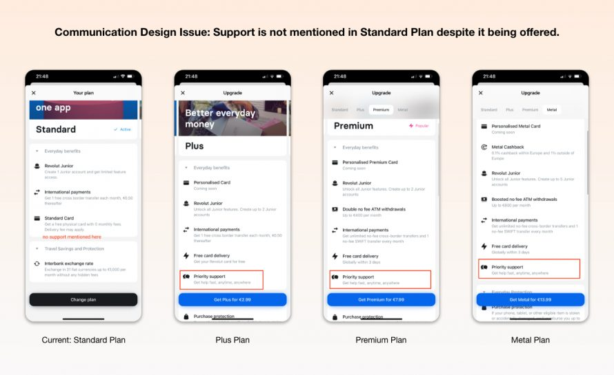 Support is not mentioned in the Standard Plan, even though it is offered